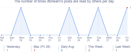 How many times dtohearn's posts are read daily