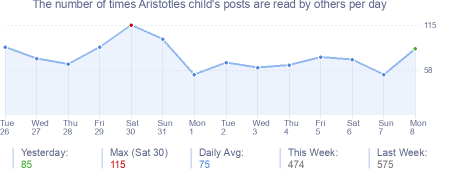 How many times Aristotles child's posts are read daily