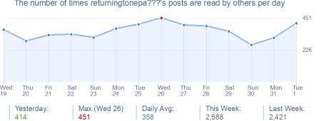 How many times returningtonepa???'s posts are read daily