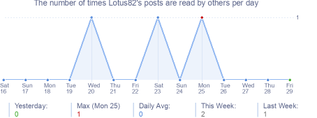 How many times Lotus82's posts are read daily