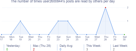 How many times user2600844's posts are read daily