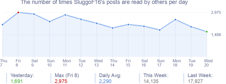 How many times SluggoF16's posts are read daily
