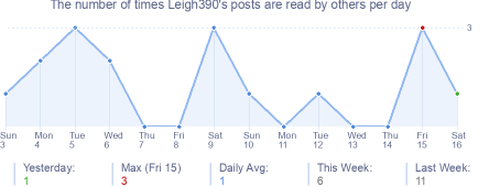 How many times Leigh390's posts are read daily