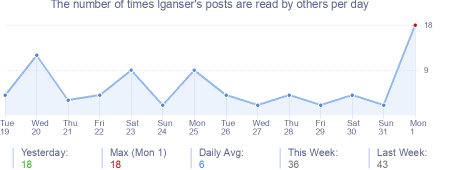 How many times lganser's posts are read daily