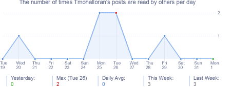 How many times Tmohalloran's posts are read daily