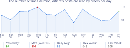 How many times delmioquartiere's posts are read daily