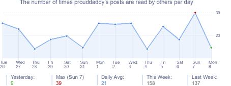How many times prouddaddy's posts are read daily