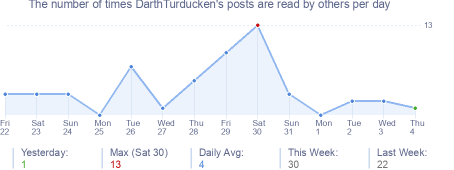 How many times DarthTurducken's posts are read daily