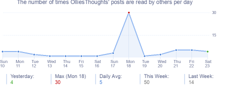 How many times OlliesThoughts's posts are read daily
