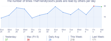 How many times TheFriendlyGod's posts are read daily
