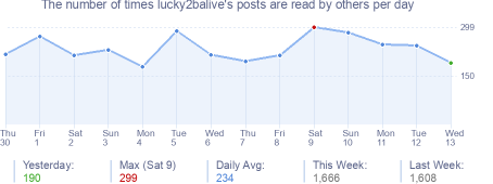 How many times lucky2balive's posts are read daily