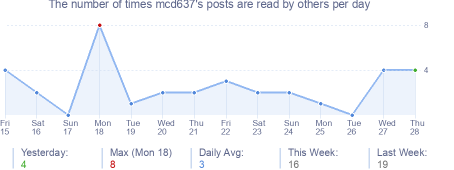 How many times mcd637's posts are read daily