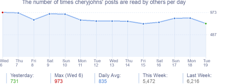 How many times cheryjohns's posts are read daily