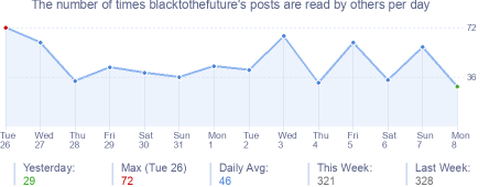 How many times blacktothefuture's posts are read daily