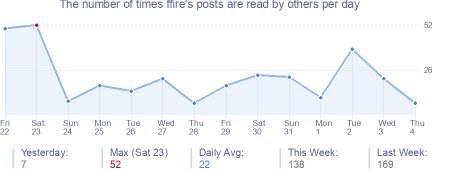 How many times ffire's posts are read daily