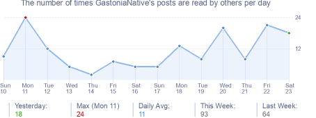 How many times GastoniaNative's posts are read daily