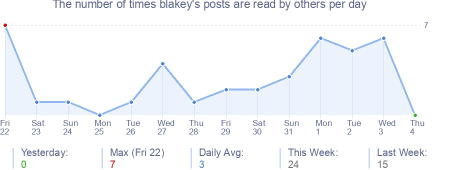 How many times blakey's posts are read daily