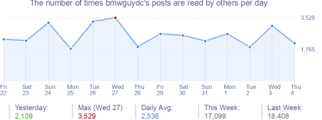 How many times bmwguydc's posts are read daily