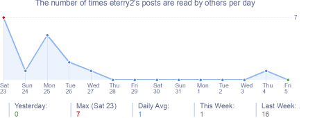How many times eterry2's posts are read daily