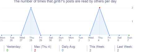 How many times that.girl87's posts are read daily