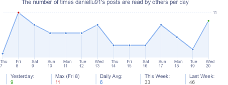 How many times daniellu91's posts are read daily