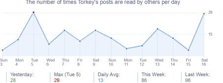 How many times Torkey's posts are read daily