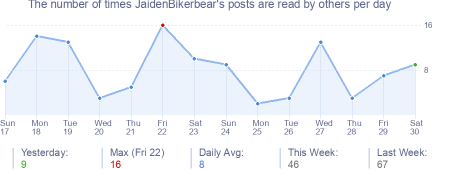 How many times JaidenBikerbear's posts are read daily