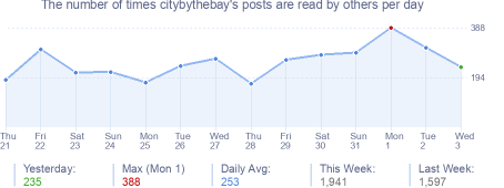 How many times citybythebay's posts are read daily
