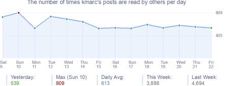 How many times kmarc's posts are read daily