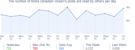 How many times canadian citizen's posts are read daily