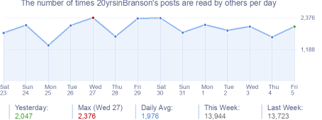 How many times 20yrsinBranson's posts are read daily