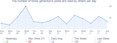 How many times gitnerdun's posts are read daily