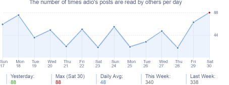 How many times adio's posts are read daily