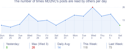 How many times MD2NC's posts are read daily