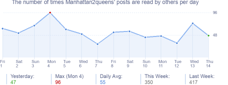 How many times Manhattan2queens's posts are read daily