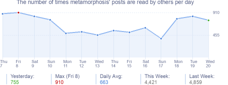 How many times metamorphosis's posts are read daily