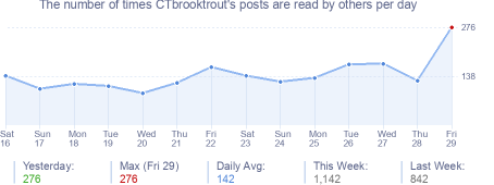 How many times CTbrooktrout's posts are read daily