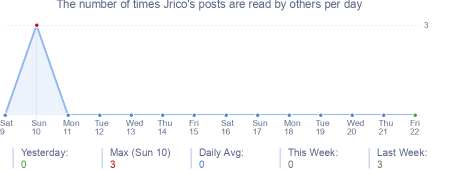 How many times Jrico's posts are read daily