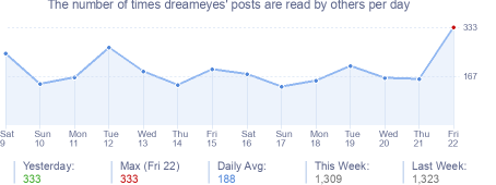 How many times dreameyes's posts are read daily