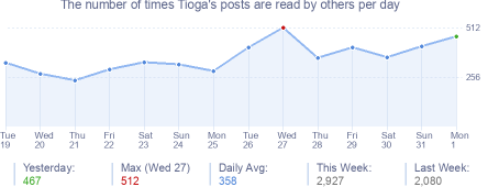 How many times Tioga's posts are read daily
