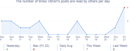 How many times VBGirl's posts are read daily
