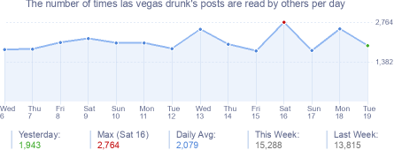 How many times las vegas drunk's posts are read daily