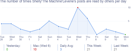 How many times Shelly'The Machine'Levene's posts are read daily