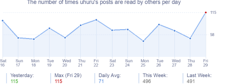 How many times uhuru's posts are read daily