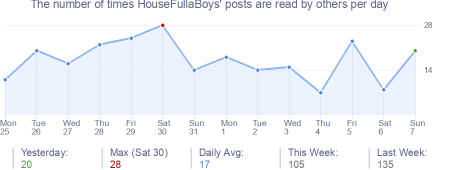 How many times HouseFullaBoys's posts are read daily