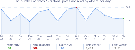 How many times 12buttons's posts are read daily