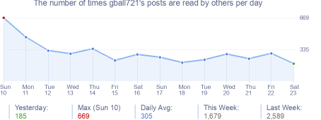 How many times gball721's posts are read daily