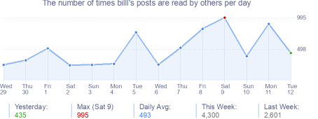 How many times billl's posts are read daily