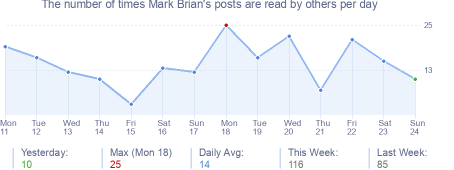 How many times Mark Brian's posts are read daily