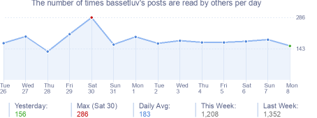How many times bassetluv's posts are read daily